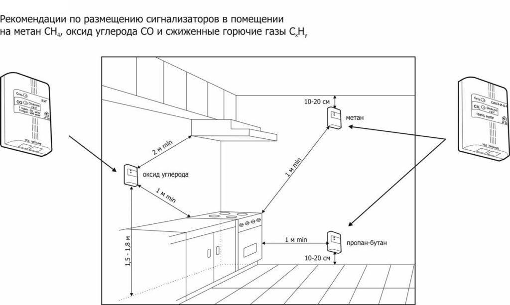 Схема установки датчиков газа