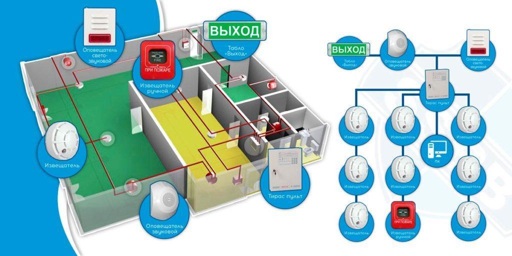 Схема установки датчиков дыма