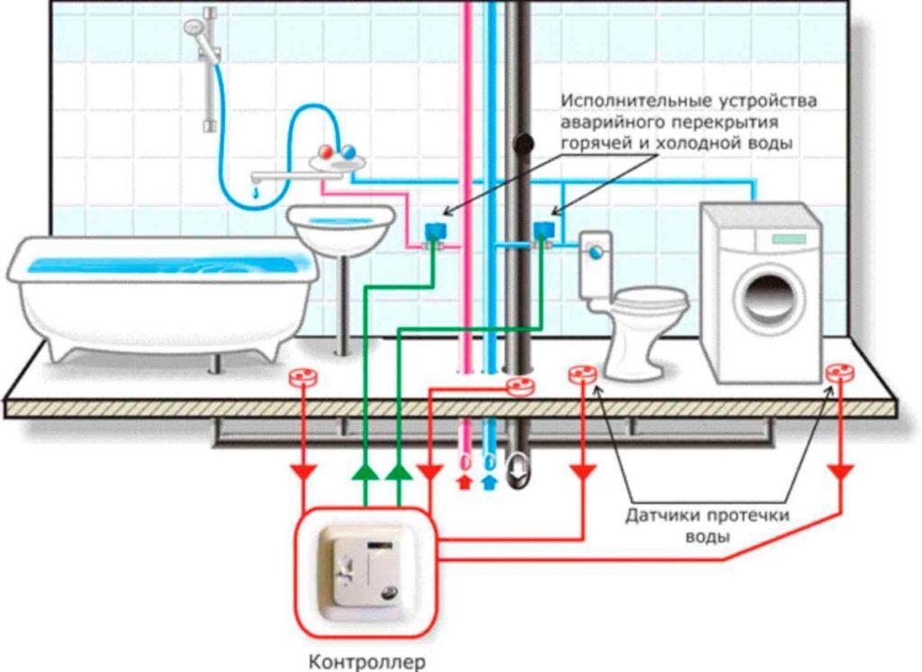 Схема расположения датчиков протечки воды