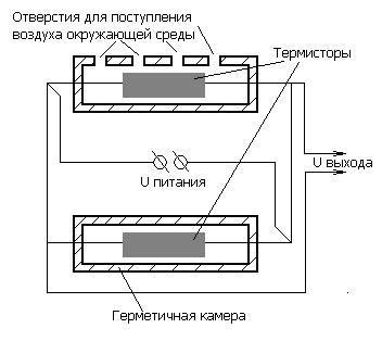 Термисторный гигрометр