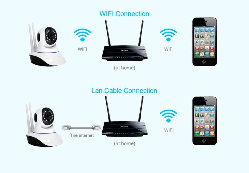 Wi-fi схема подключения камеры видеонаблюдения