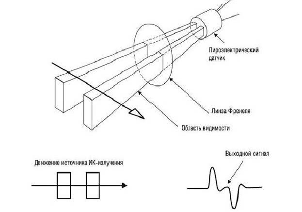 Схема работы объемного датчика