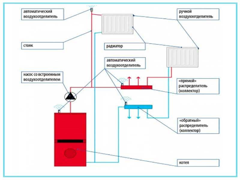 Схема отопления с воздухоотводчиком в частном доме