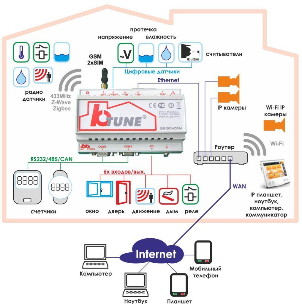 Wi fi контроллер «Умный дом»