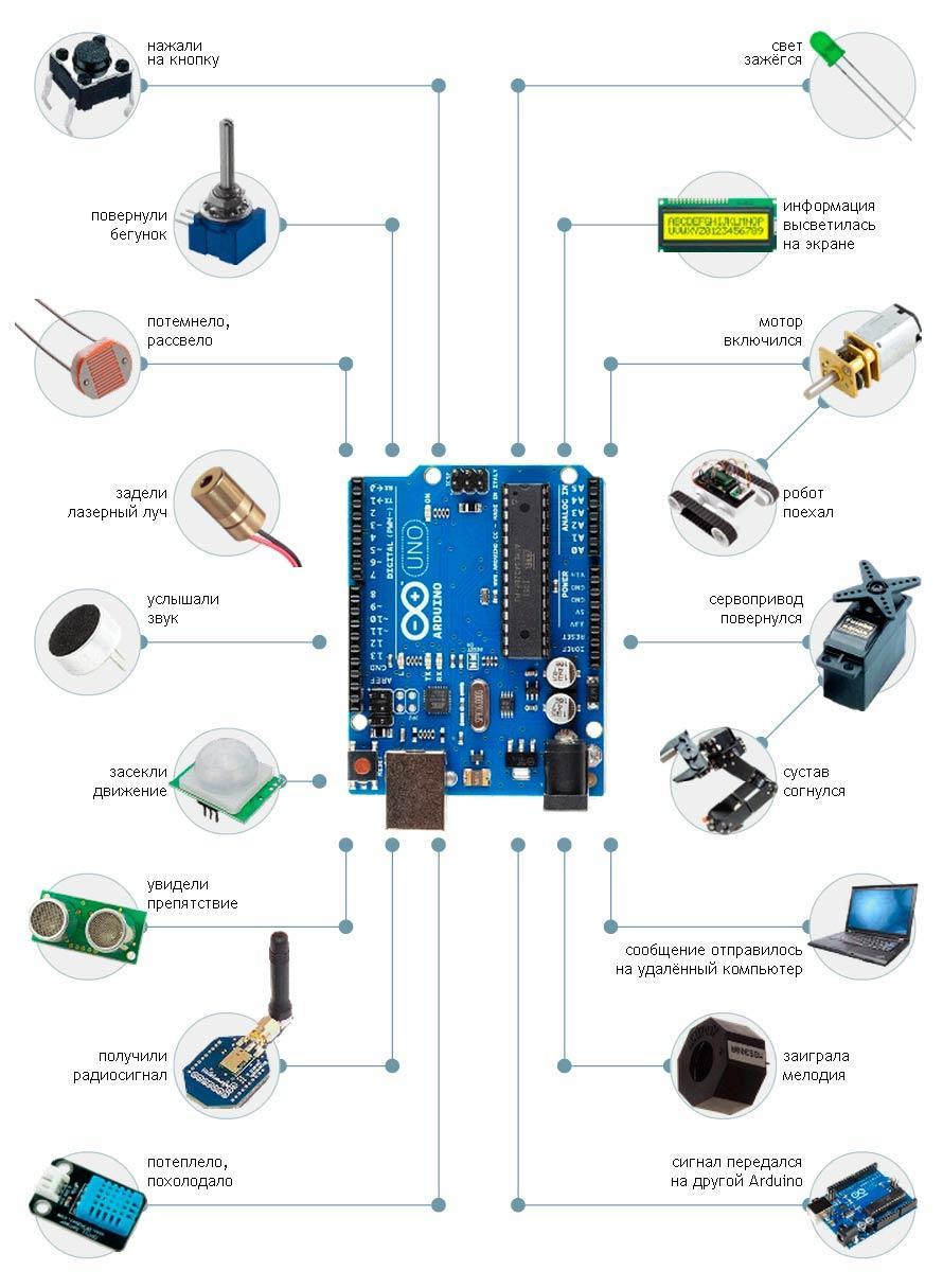 Контроллер умного дома ARDUINO