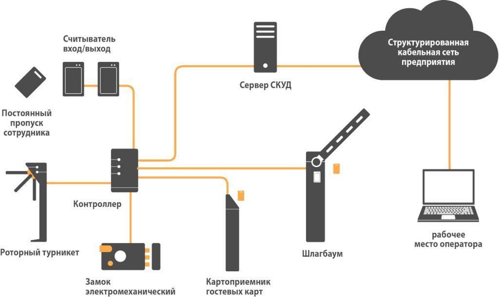 СКУД, схема установки