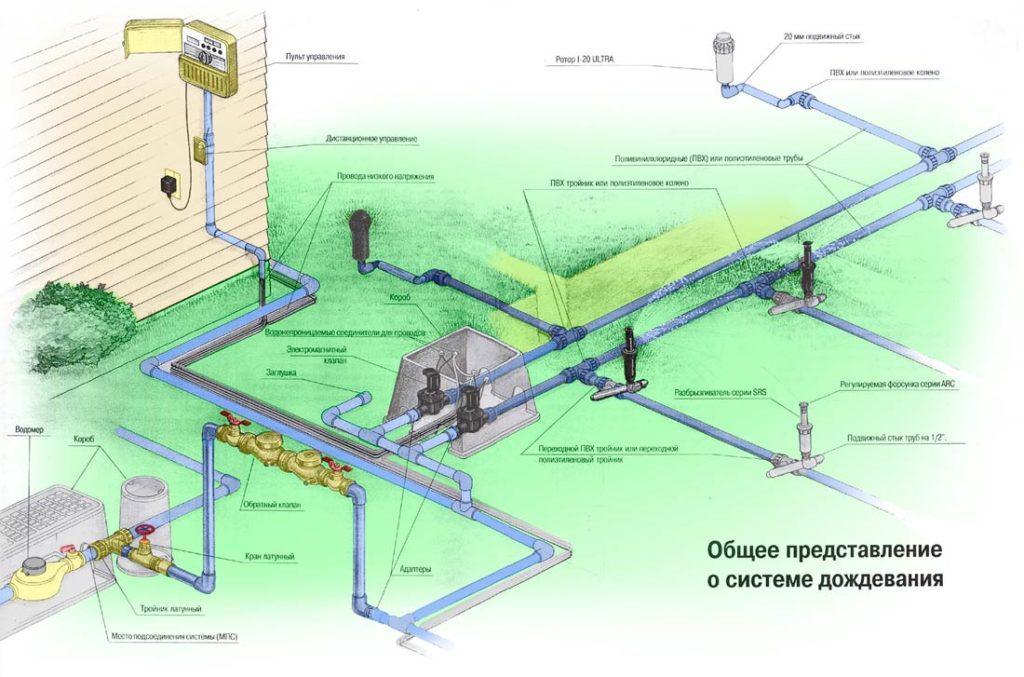Схема системы автополива для газона